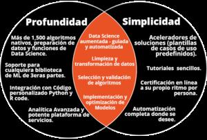Profundidad para especialistas de Data Science, Simplificado para todo el resto