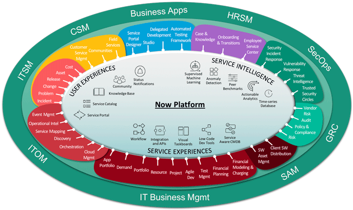 now-platform