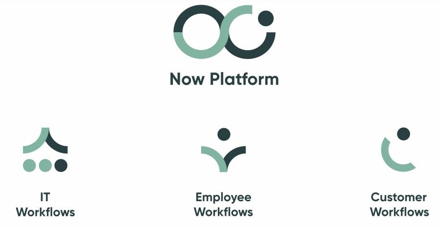 flujos now platform service