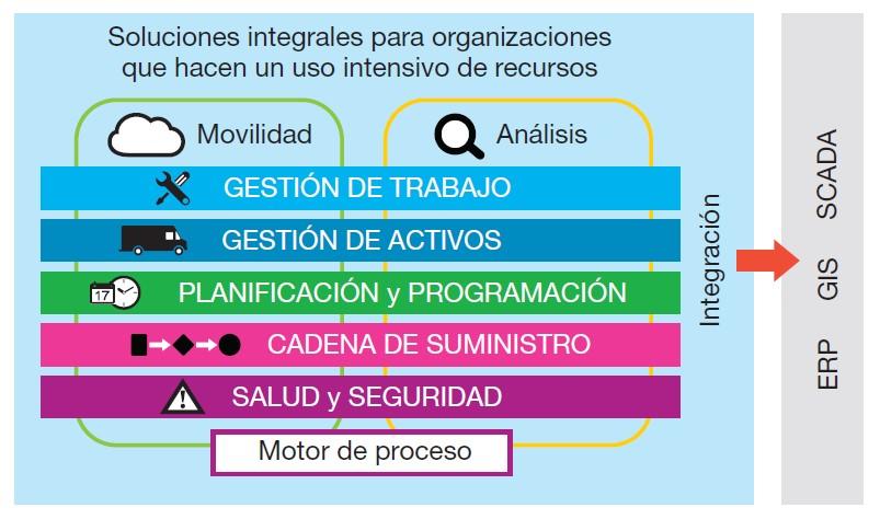 sistema gestion activos