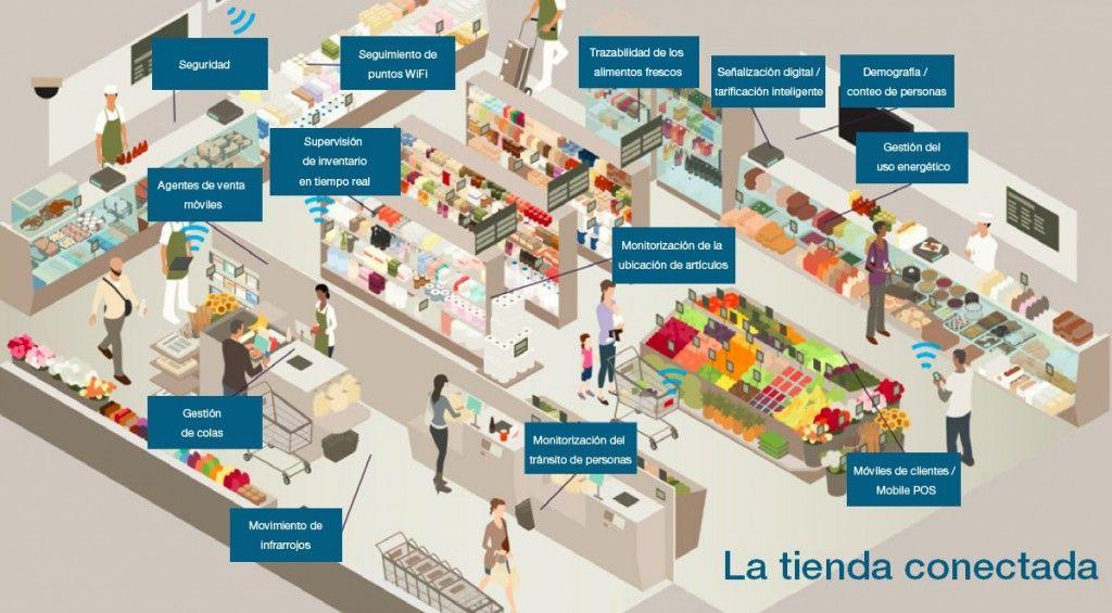 tienda conectada retail
