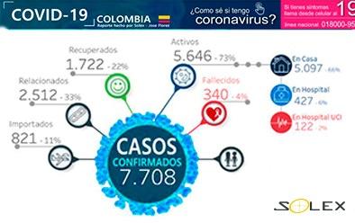 Solex comparte dashboard interactivo del COVID-19