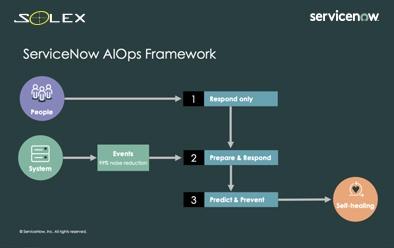 ServiceNow está desarrollando un entorno de TI con recuperación automática
