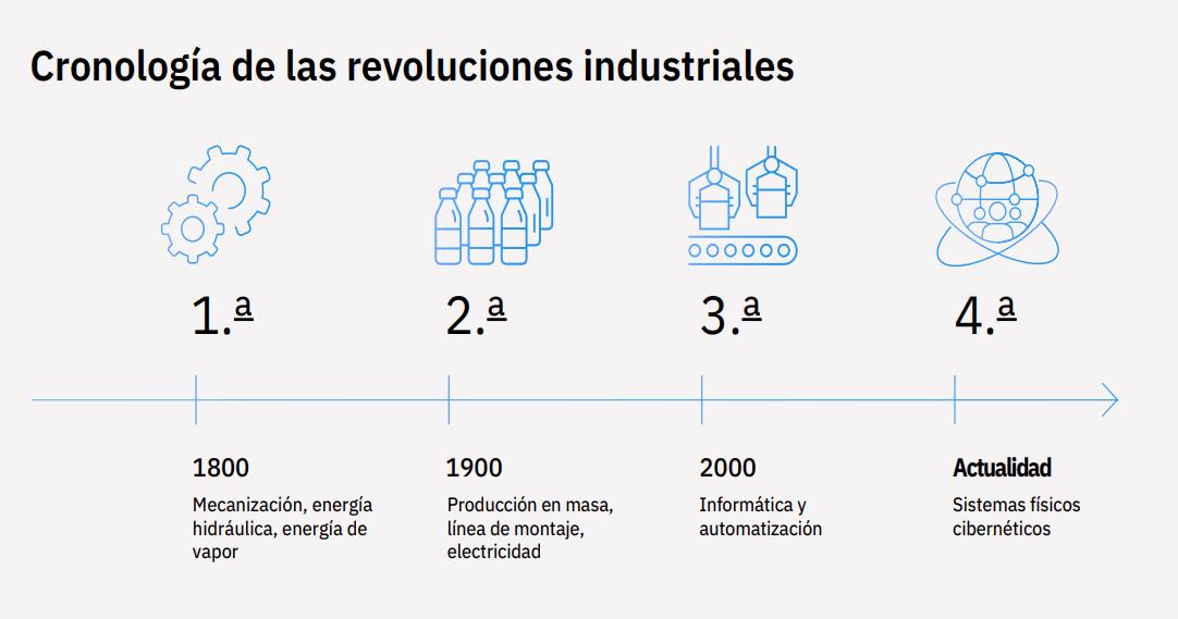cronologia revoluciones industriales