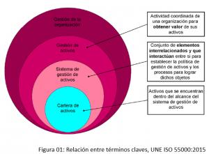 relacion entre terminos claves UNE ISO