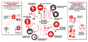 sistema energia futuro