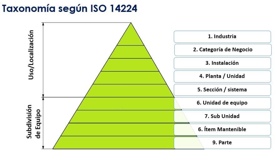 taxonomica iso 14224