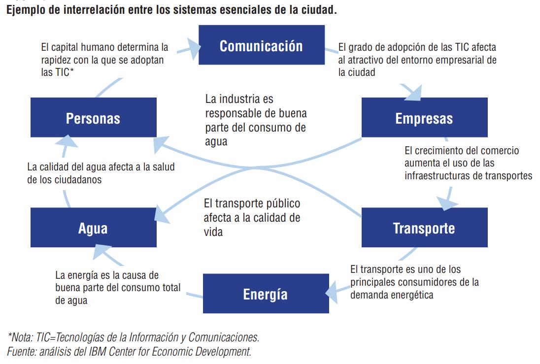 interrelación sistemas ciudad