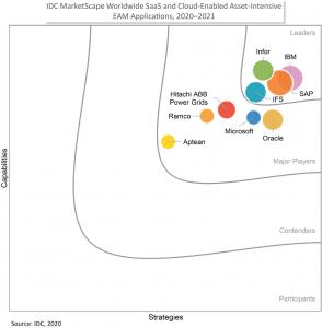 Gráfico de IDC que muestra el liderazgo de IBM