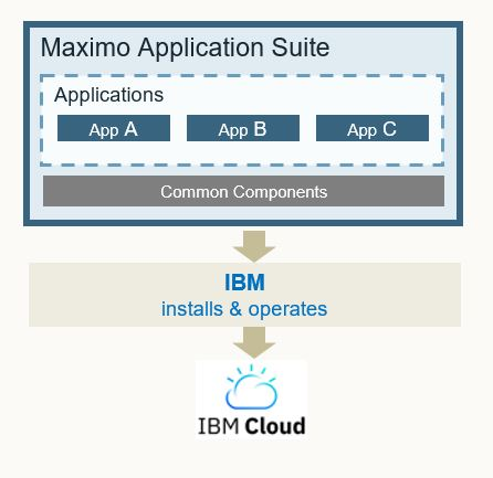 ibm maximo application suite administrado por ibm