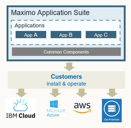 ibm maximo application suite administrado por usted