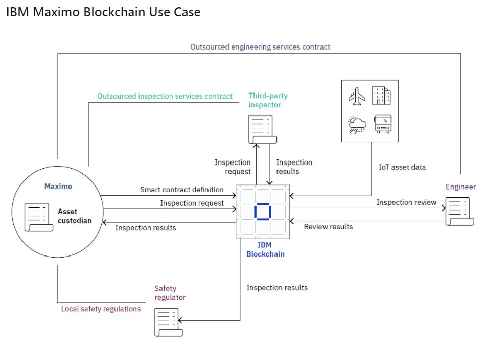 ibm blockchain usos