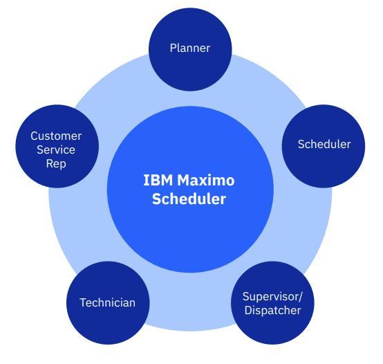 ibm maximo scheduler
